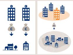 Vastgoedbedrijven liever minder afhankelijk van banken