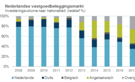 Nederland populair bij buitenlandse beleggers