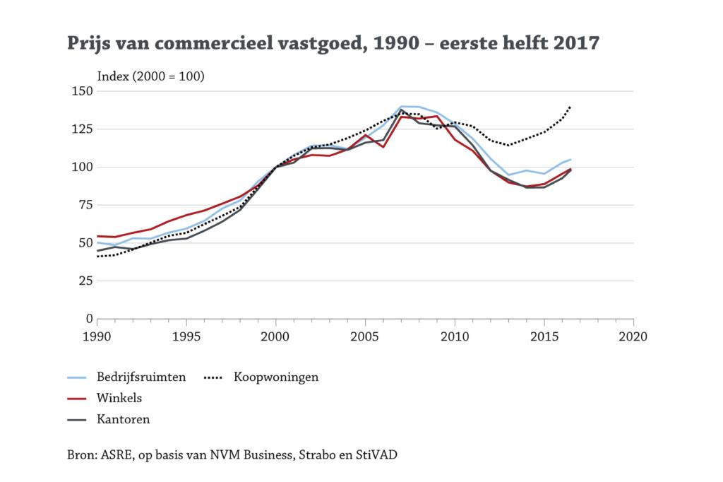 Prijsindex commercieel vastgoed