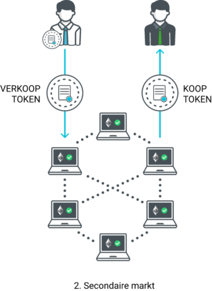 Secondaire markt bij handel via blockchain