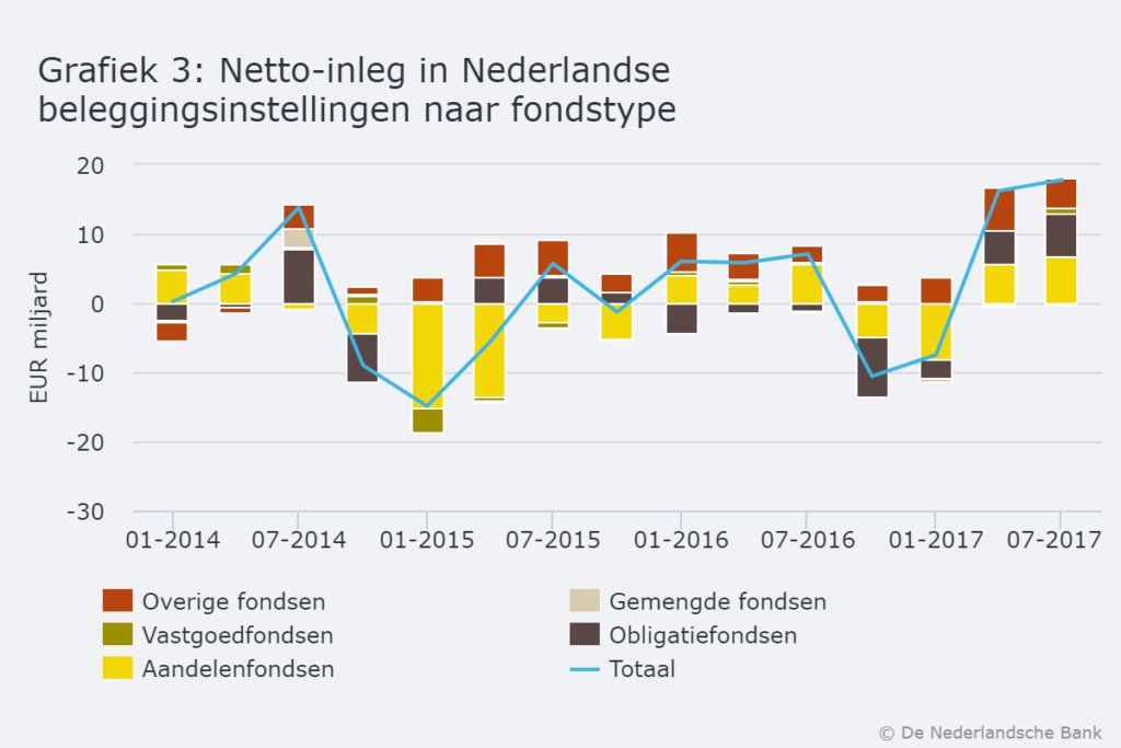 Netto-inleg Nederlandse beleggingsinstellingen naar fondstype