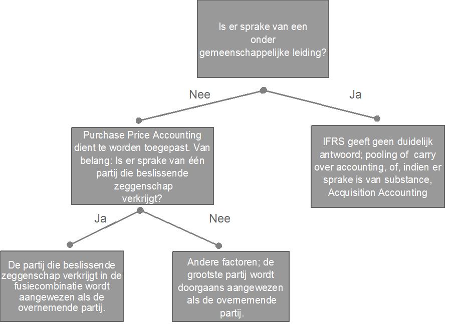 Samenvatting relevante bepalingen IFRS3