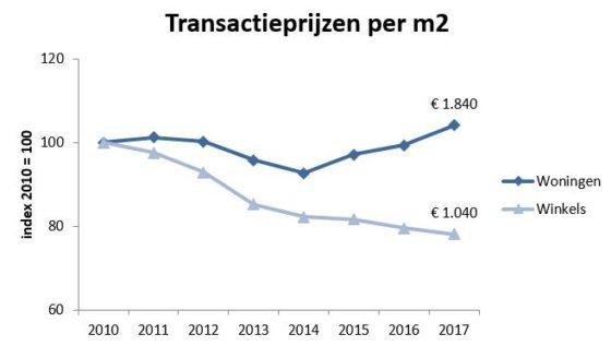 Transactieprijzen