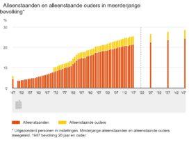 Professor Latten: Woningbouw voor huur mag niet verslappen