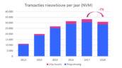 Kwartaalbericht NVM: minder transacties