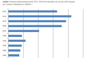 Enkele kerncijfers & trends  op de commerciële gebouwenmarkt