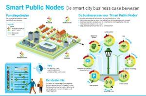 Smart Public Nodes, Primevest