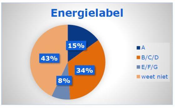 Energielabel nibud onderzoek mei 2019 560x348