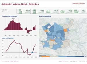 Automated Valuation Model van Watson + Holmes (MVGM)