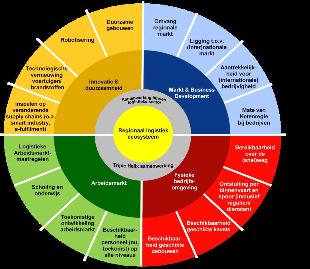 Vier hoofdcategorieën Regionale Logistieke Ecosystemen