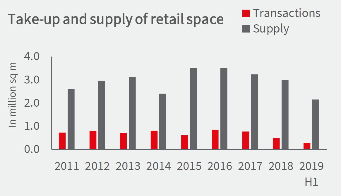 Gebruikersmarkt retail 2019H1 bron JLL