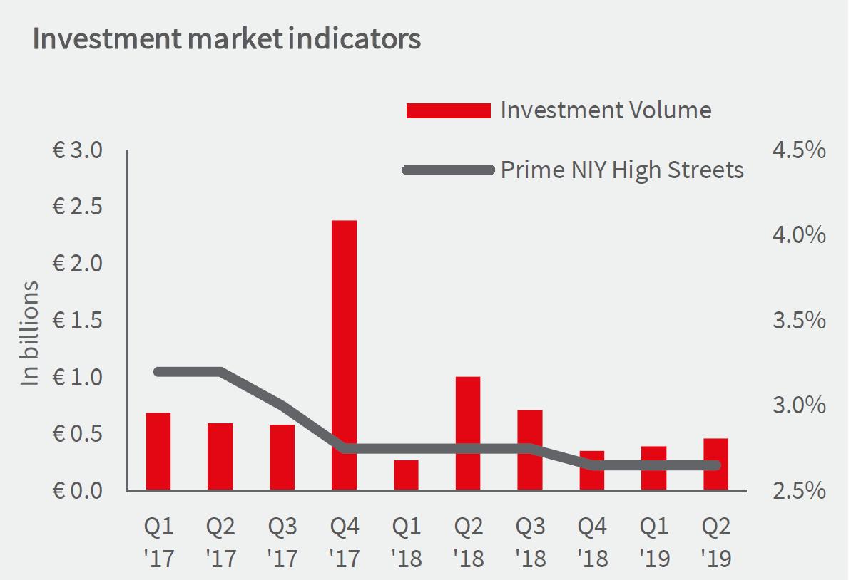 Winkelbeleggingsmarkt-2019H1-bron-JLL
