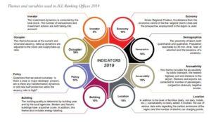 JLL Office Ranking indicatoren